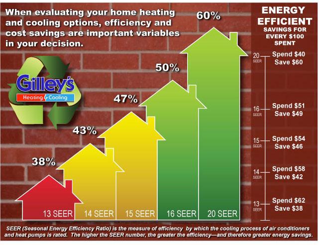 energy-efficiency-graph